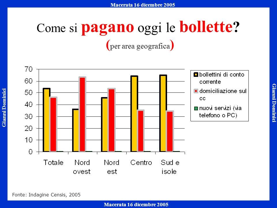 Gianni Dominici Macerata 16 dicembre 2005 Napoli 7 ottobre 2005 Macerata 16 dicembre 2005 Come si pagano oggi le bollette .
