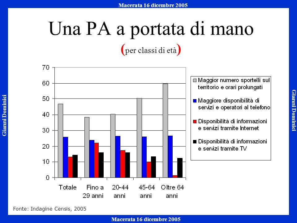Gianni Dominici Macerata 16 dicembre 2005 Napoli 7 ottobre 2005 Macerata 16 dicembre 2005 Una PA a portata di mano ( per classi di età ) Fonte: Indagine Censis, 2005