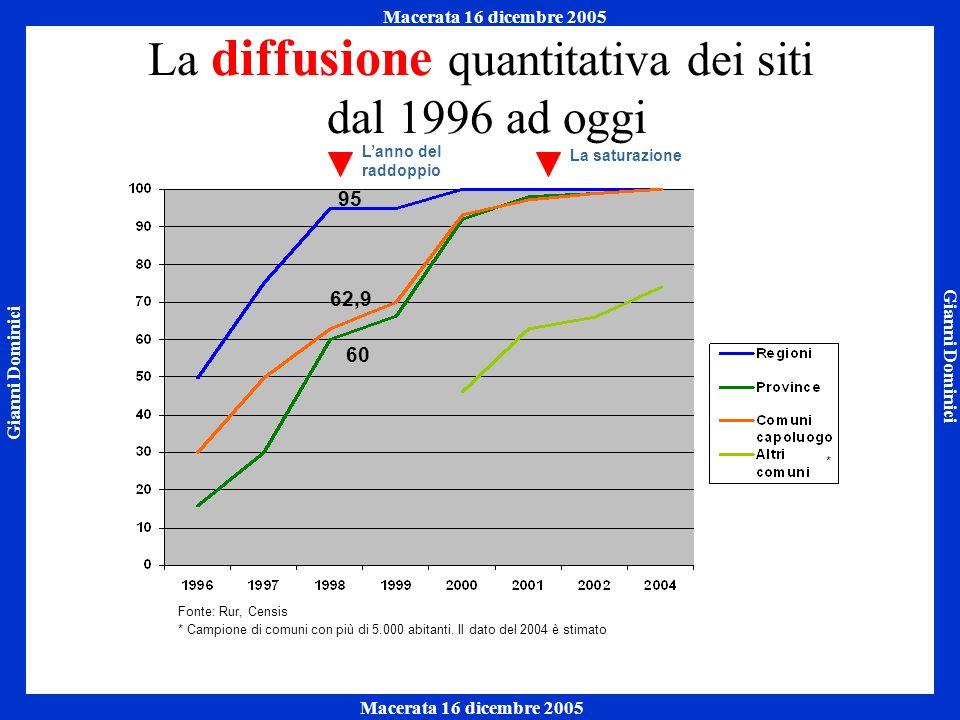 Gianni Dominici Macerata 16 dicembre 2005 Napoli 7 ottobre 2005 Macerata 16 dicembre 2005 La diffusione quantitativa dei siti dal 1996 ad oggi Lanno del raddoppio La saturazione * * Campione di comuni con più di 5.000 abitanti.