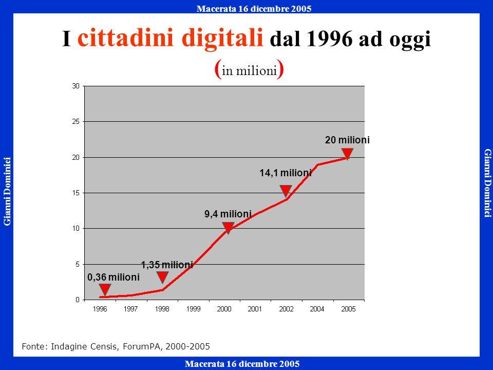 Gianni Dominici Macerata 16 dicembre 2005 Napoli 7 ottobre 2005 Macerata 16 dicembre 2005 I cittadini digitali dal 1996 ad oggi ( in milioni ) 9,4 milioni 14,1 milioni 1,35 milioni 0,36 milioni 20 milioni Fonte: Indagine Censis, ForumPA, 2000-2005