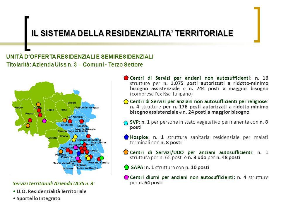 IL SISTEMA DELLA RESIDENZIALITA TERRITORIALE Centri di Servizi per anziani non autosufficienti: n. 16 strutture per n. 1.075 posti autorizzati a ridot