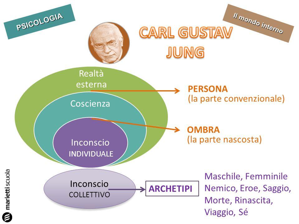 PSICOLOGIA Il mondo interno Realtà esterna Coscienza Inconscio PERSONA (la parte convenzionale) OMBRA (la parte nascosta) INDIVIDUALE Inconscio COLLET