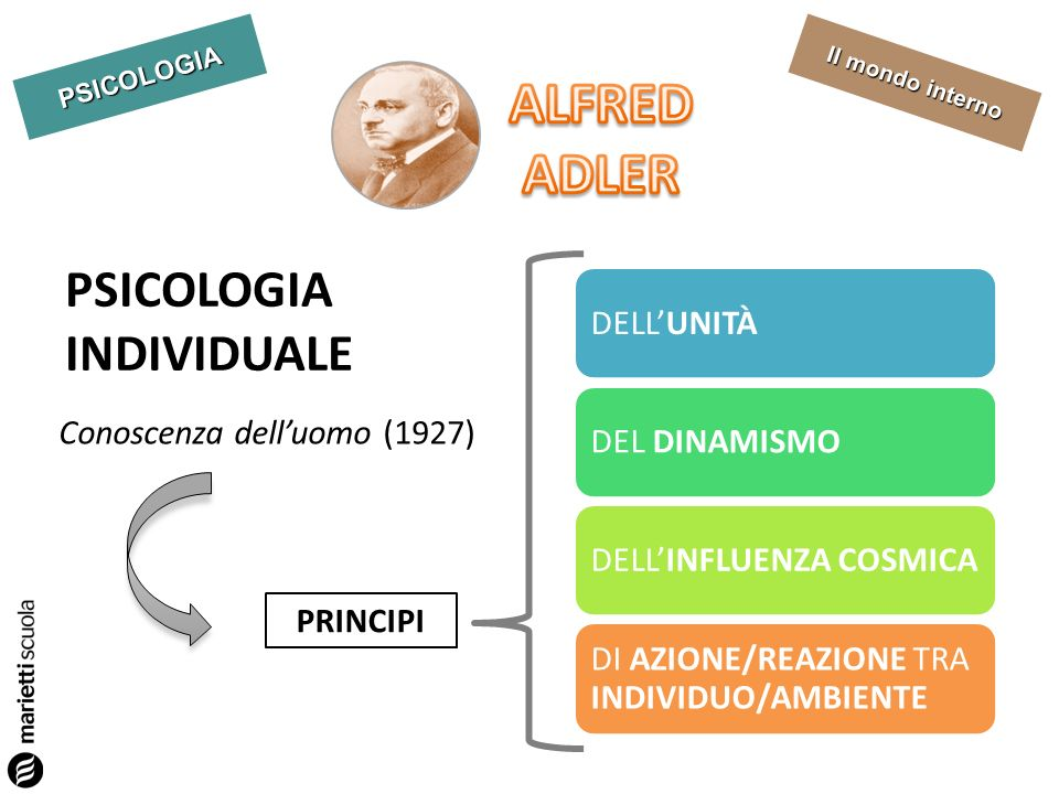PSICOLOGIA Il mondo interno DELLUNITÀDEL DINAMISMODELLINFLUENZA COSMICA DI AZIONE/REAZIONE TRA INDIVIDUO/AMBIENTE PSICOLOGIA INDIVIDUALE Conoscenza de