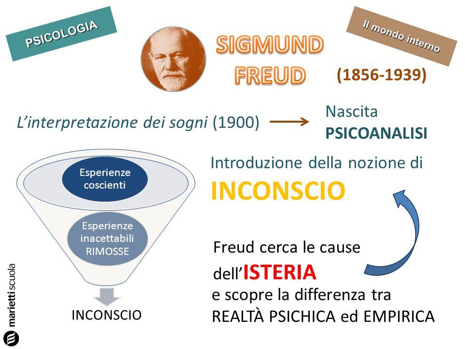 PSICOLOGIA Il mondo interno Linterpretazione dei sogni (1900) Nascita PSICOANALISI Introduzione della nozione di INCONSCIO Esperienze inacettabili RIM