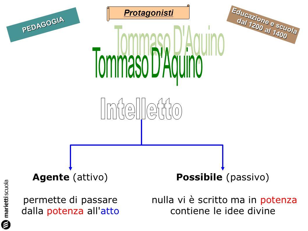 Educazione e scuola dal 1200 al 1400 PEDAGOGIA Possibile (passivo) nulla vi è scritto ma in potenza contiene le idee divine Agente (attivo) permette d