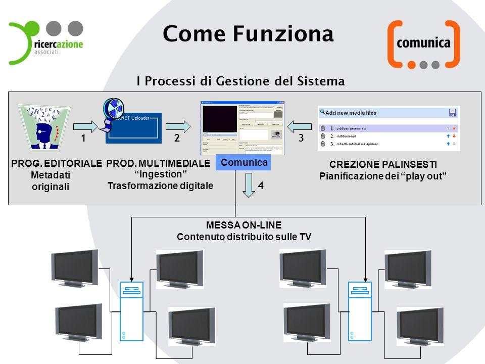 Come Funziona 1 Metadati originali Ingestion Trasformazione digitale CREZIONE PALINSESTI Pianificazione dei play out I Processi di Gestione del Sistema MESSA ON-LINE Contenuto distribuito sulle TV PROD.