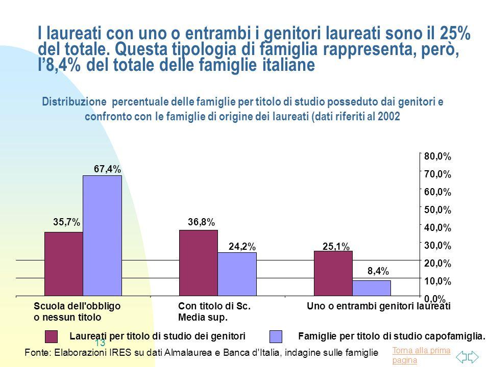 Torna alla prima pagina 13 I laureati con uno o entrambi i genitori laureati sono il 25% del totale. Questa tipologia di famiglia rappresenta, però, l