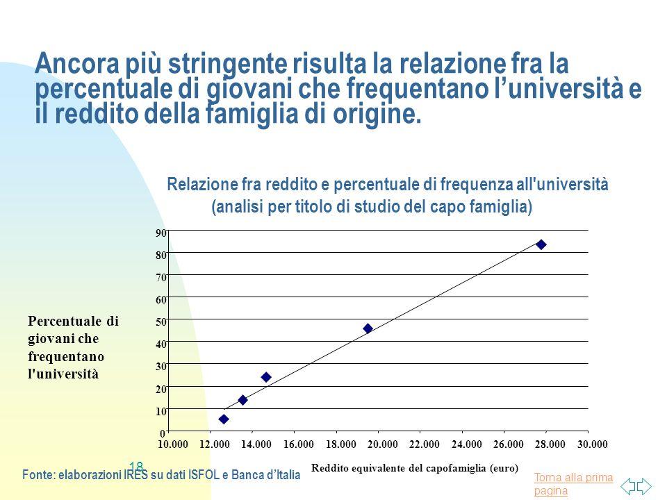 Torna alla prima pagina 18 Ancora più stringente risulta la relazione fra la percentuale di giovani che frequentano luniversità e il reddito della fam