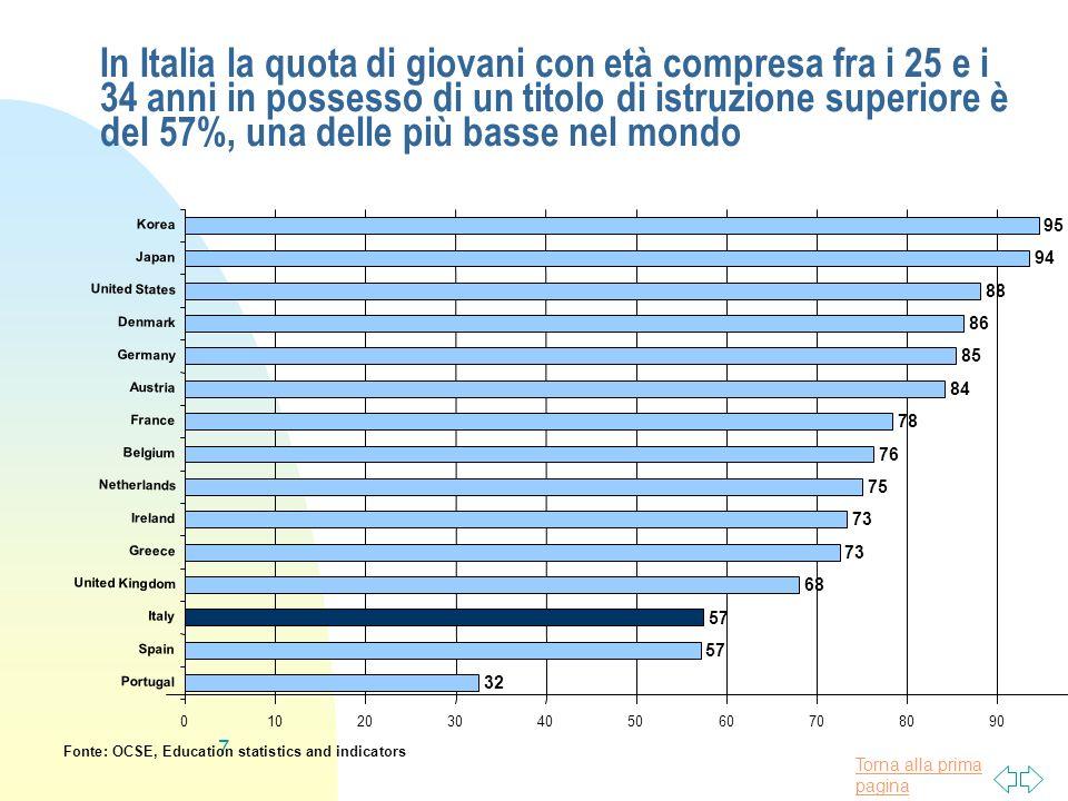 Torna alla prima pagina 7 In Italia la quota di giovani con età compresa fra i 25 e i 34 anni in possesso di un titolo di istruzione superiore è del 5
