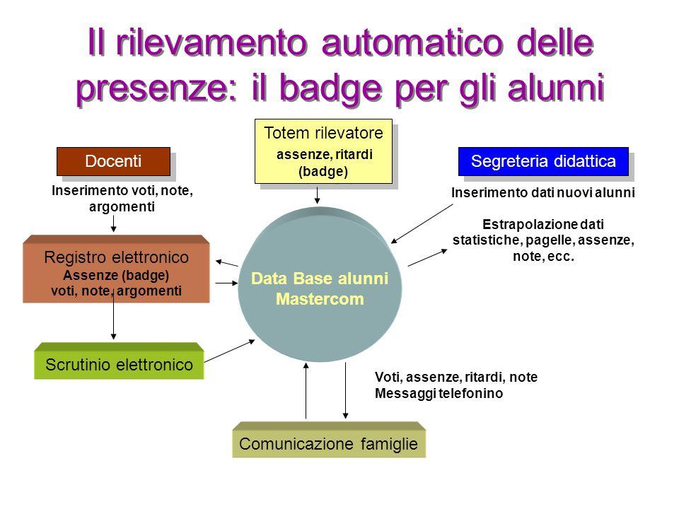 Il rilevamento automatico delle presenze: il badge per gli alunni Segreteria didattica Inserimento dati nuovi alunni Estrapolazione dati statistiche,