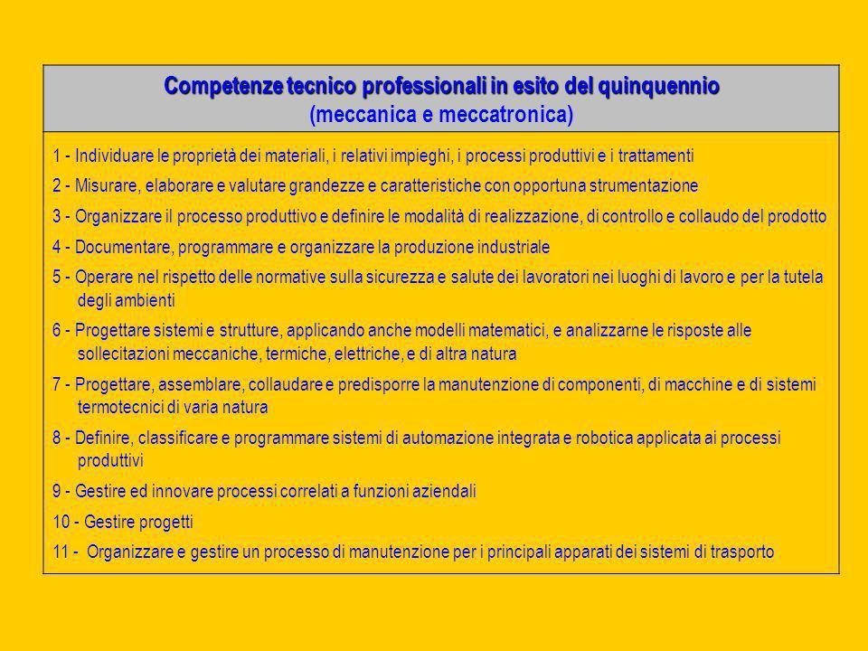 Competenze tecnico professionali in esito del quinquennio (meccanica e meccatronica) 1 - Individuare le proprietà dei materiali, i relativi impieghi,