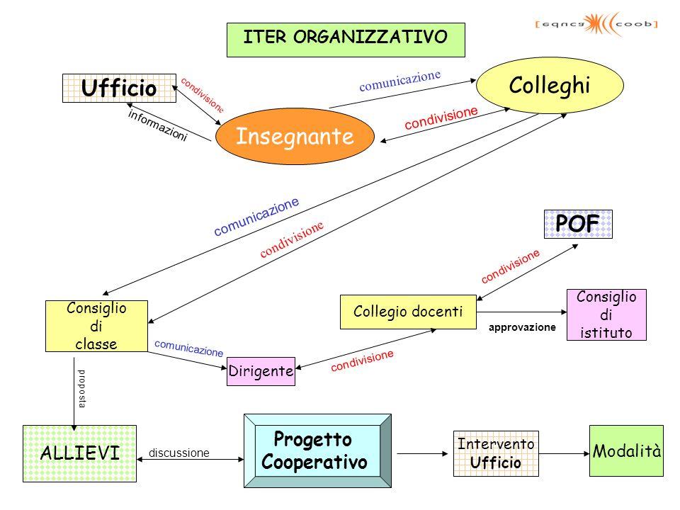 ITER ORGANIZZATIVO Insegnante Ufficio Colleghi Consiglio di classe Dirigente Collegio docenti POF Consiglio di istituto ALLIEVI Progetto Cooperativo I