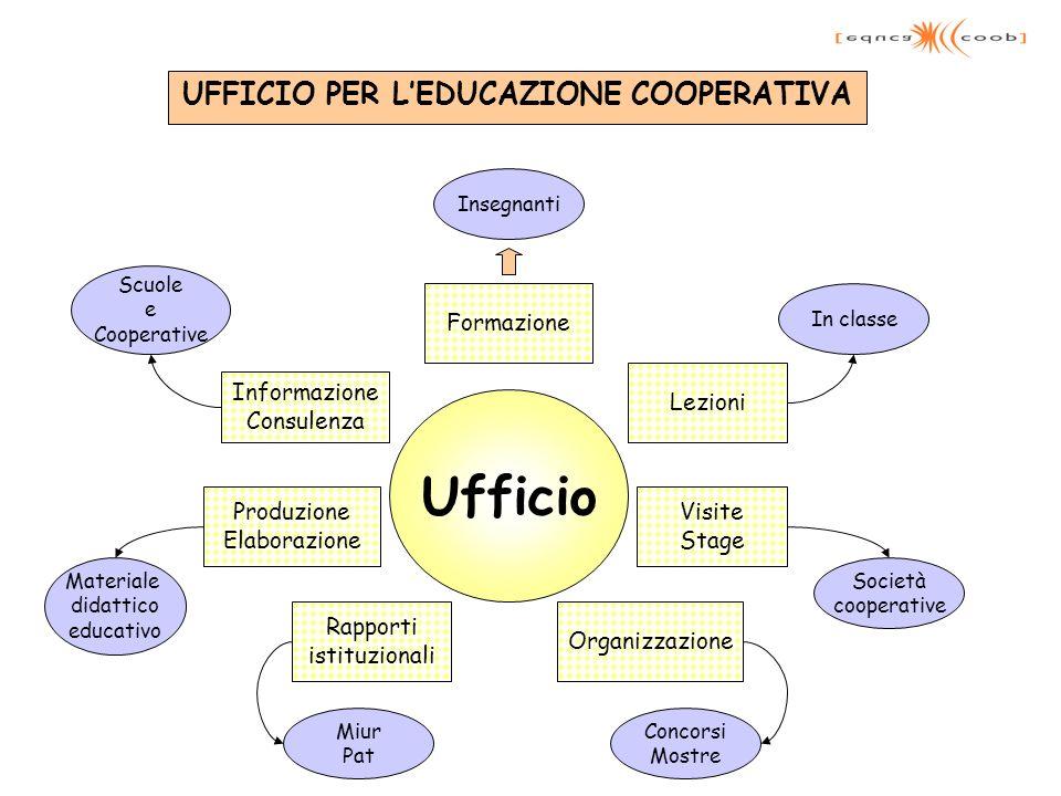 UFFICIO PER LEDUCAZIONE COOPERATIVA Ufficio Informazione Consulenza Visite Stage Lezioni Formazione Produzione Elaborazione Organizzazione Rapporti is