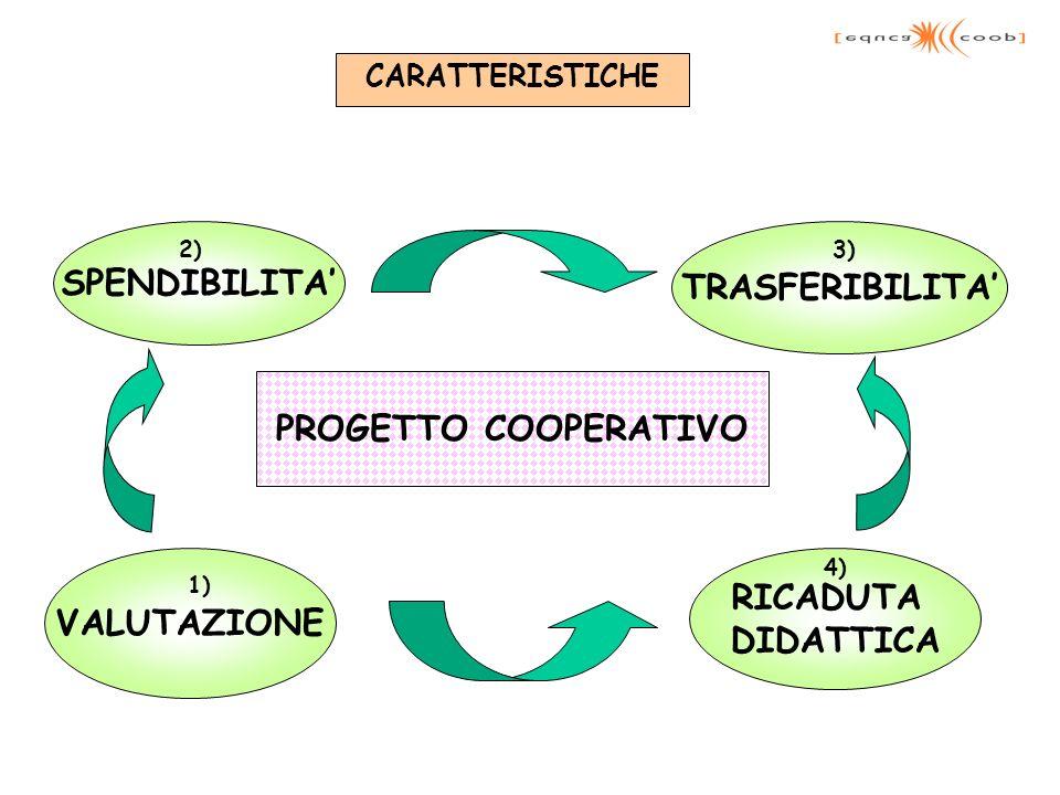 TRASFERIBILITA VALUTAZIONE SPENDIBILITA RICADUTA DIDATTICA PROGETTO COOPERATIVO CARATTERISTICHE 1) 2)3) 4)