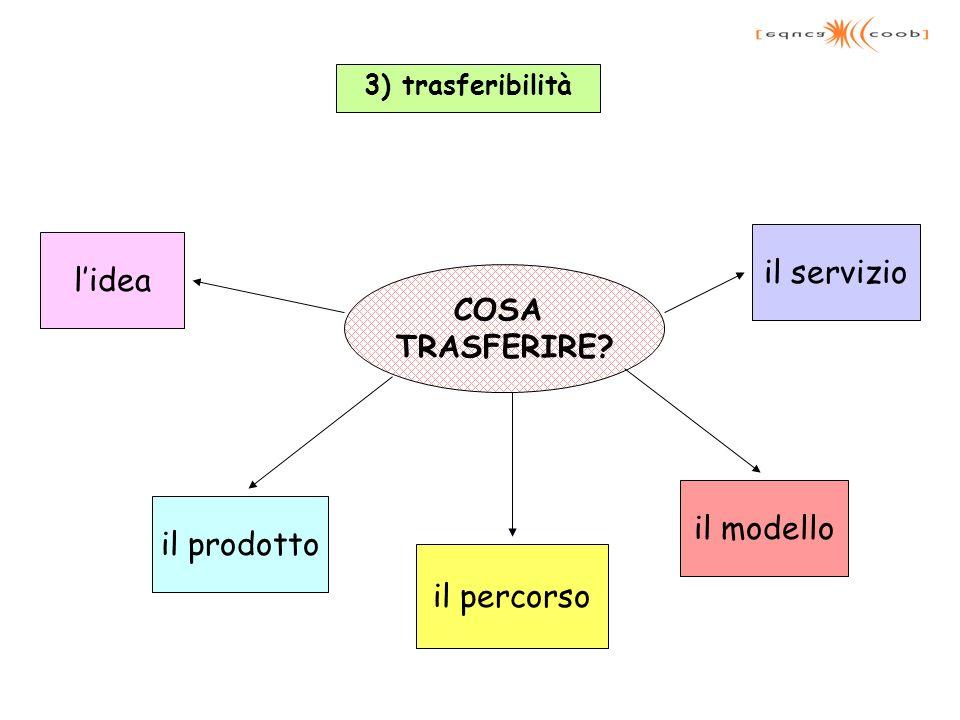 3) trasferibilità COSA TRASFERIRE? il prodotto lidea il modello il servizio il percorso