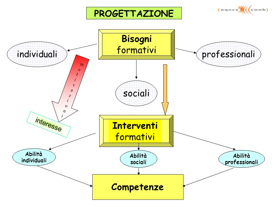 PROGETTAZIONE Bisogni formativi individuali sociali professionali Interventi formativi Competenze Abilità individuali Abilità sociali Abilità professi