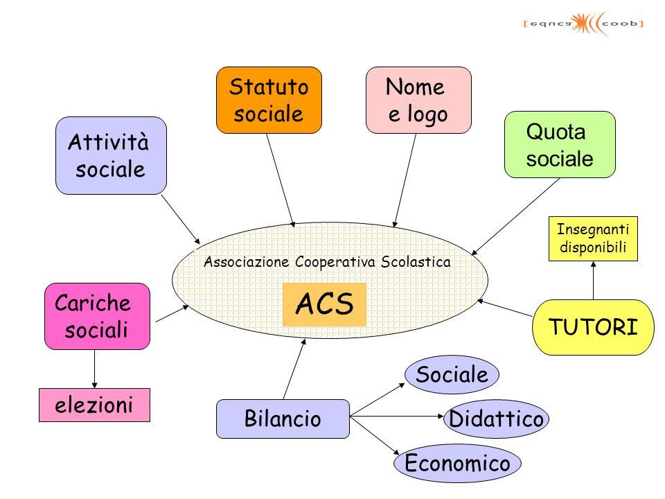 ACS Attività sociale Statuto sociale Nome e logo Quota sociale Cariche sociali TUTORI elezioni Associazione Cooperativa Scolastica Bilancio Sociale Di