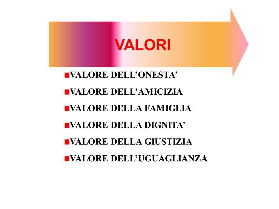 VALORI VALORE DELLONESTA VALORE DELLAMICIZIA VALORE DELLA FAMIGLIA VALORE DELLA DIGNITA VALORE DELLA GIUSTIZIA VALORE DELLUGUAGLIANZA