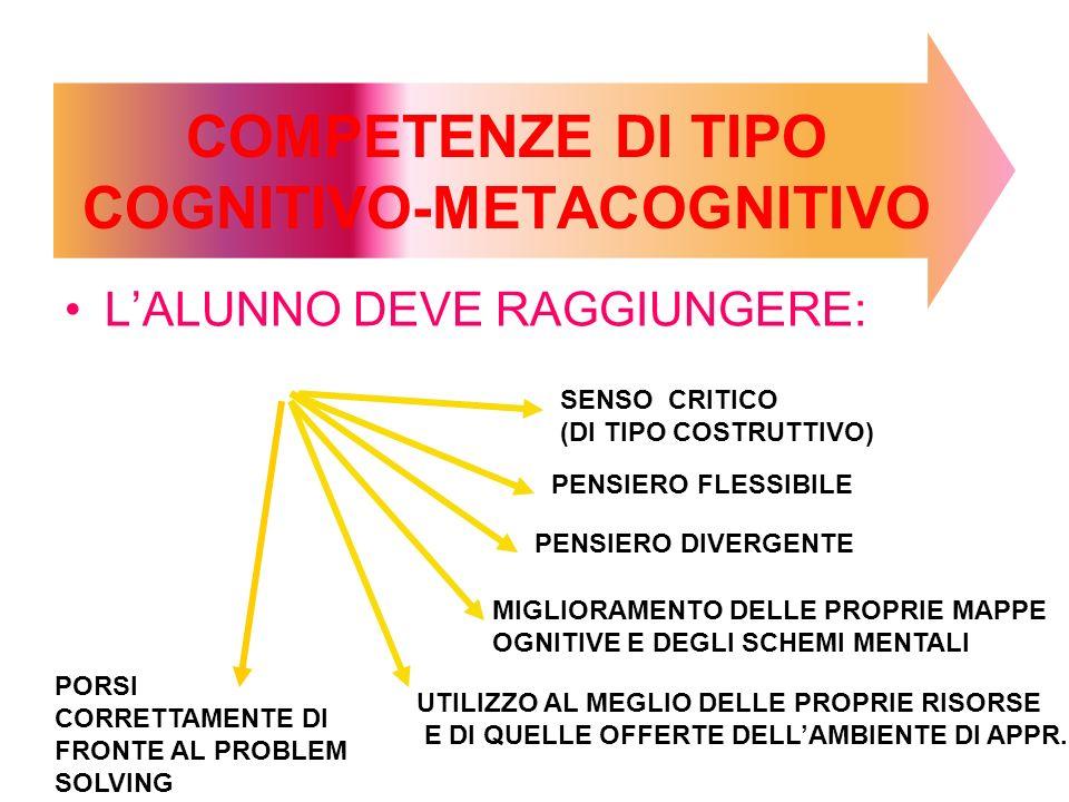 LALUNNO DEVE RAGGIUNGERE: COMPETENZE DI TIPO COGNITIVO-METACOGNITIVO SENSO CRITICO (DI TIPO COSTRUTTIVO) PENSIERO FLESSIBILE PENSIERO DIVERGENTE MIGLIORAMENTO DELLE PROPRIE MAPPE OGNITIVE E DEGLI SCHEMI MENTALI UTILIZZO AL MEGLIO DELLE PROPRIE RISORSE E DI QUELLE OFFERTE DELLAMBIENTE DI APPR.