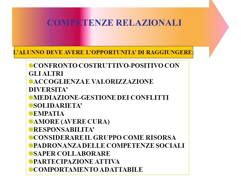 COMPETENZE RELAZIONALI CONFRONTO COSTRUTTIVO-POSITIVO CON GLI ALTRI ACCOGLIENZA E VALORIZZAZIONE DIVERSITA MEDIAZIONE-GESTIONE DEI CONFLITTI SOLIDARIETA EMPATIA AMORE (AVERE CURA) RESPONSABILITA CONSIDERARE IL GRUPPO COME RISORSA PADRONANZA DELLE COMPETENZE SOCIALI SAPER COLLABORARE PARTECIPAZIONE ATTIVA COMPORTAMENTO ADATTABILE LALUNNO DEVE AVERE LOPPORTUNITA DI RAGGIUNGERE: