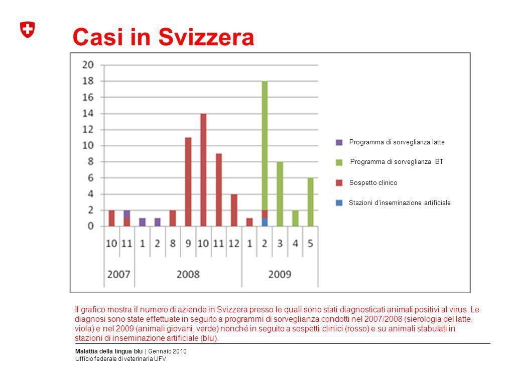 Casi in Svizzera Il grafico mostra il numero di aziende in Svizzera presso le quali sono stati diagnosticati animali positivi al virus. Le diagnosi so
