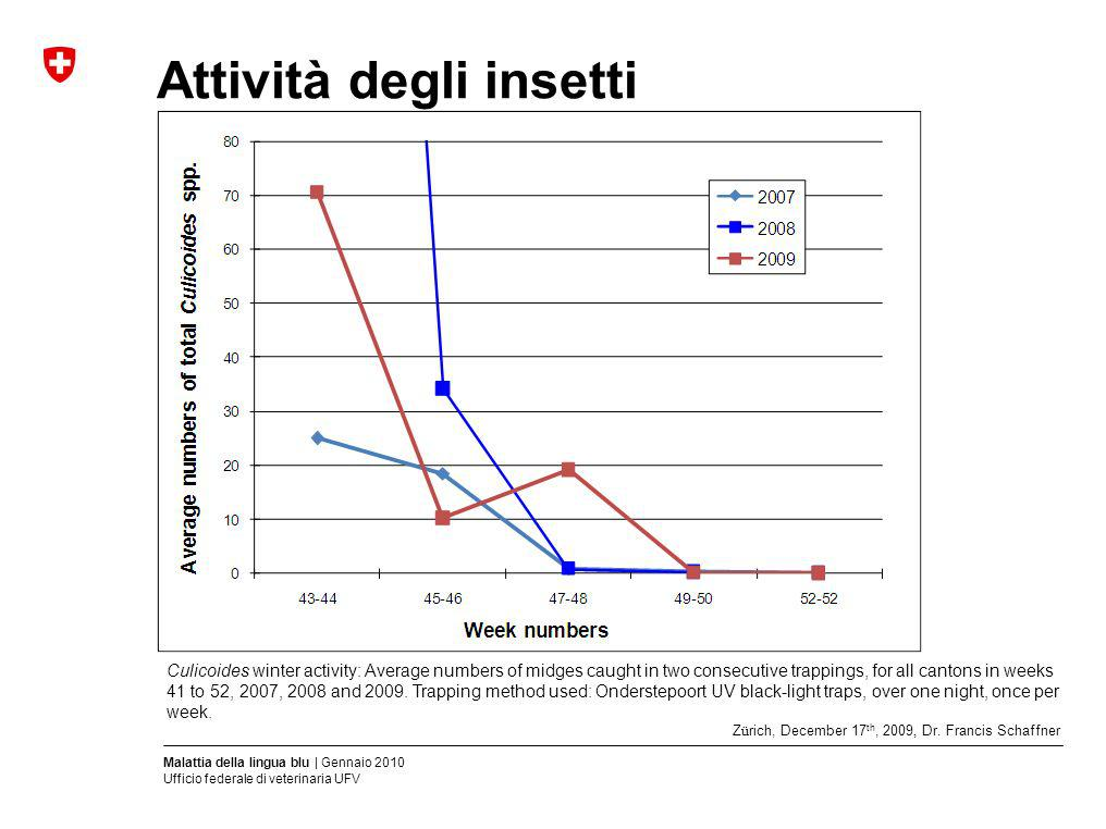 Malattia della lingua blu | Gennaio 2010 Ufficio federale di veterinaria UFV Attività degli insetti Culicoides winter activity: Average numbers of mid