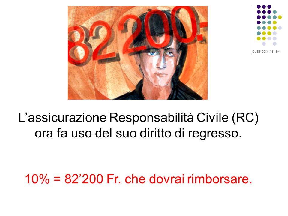Lassicurazione Responsabilità Civile (RC) ora fa uso del suo diritto di regresso. 10% = 82200 Fr. che dovrai rimborsare. CLES 2006 / 3° SM