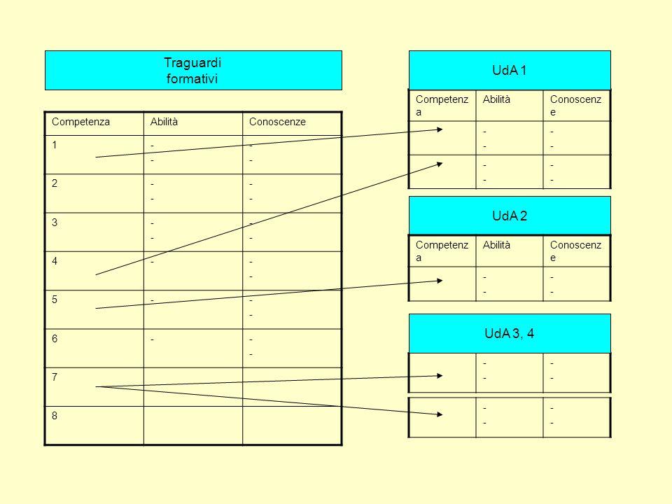 CompetenzaAbilitàConoscenze 1---- ---- 2---- ---- 3---- ---- 4----- 5----- 6----- 7 8 Competenz a AbilitàConoscenz e ---- ---- ---- ---- Traguardi for