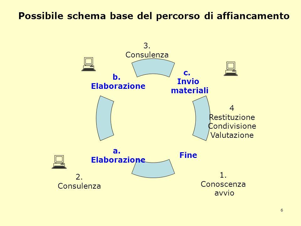 6 Possibile schema base del percorso di affiancamento 1. Conoscenza avvio 2. Consulenza 4 Restituzione Condivisione Valutazione 3. Consulenza