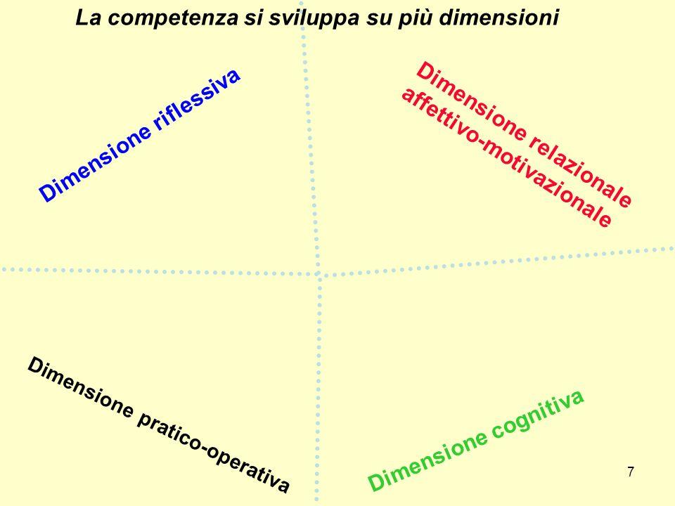 7 Dimensione cognitiva Dimensione relazionale affettivo-motivazionale Dimensione riflessiva La competenza si sviluppa su più dimensioni Dimensione pra