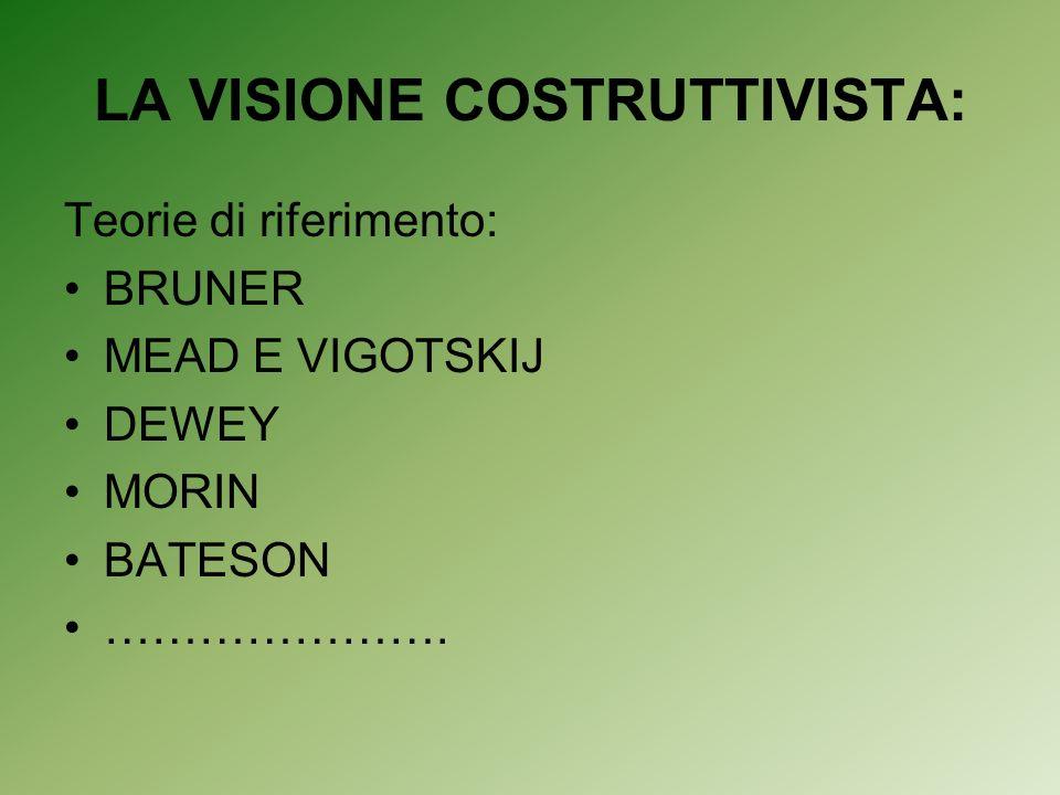 LA VISIONE COSTRUTTIVISTA: Teorie di riferimento: BRUNER MEAD E VIGOTSKIJ DEWEY MORIN BATESON ………………….