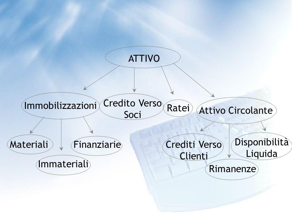 ATTIVO Credito Verso Soci Materiali Immateriali Finanziarie Immobilizzazioni Ratei Attivo Circolante Crediti Verso Clienti Disponibilità Liquida Rimanenze