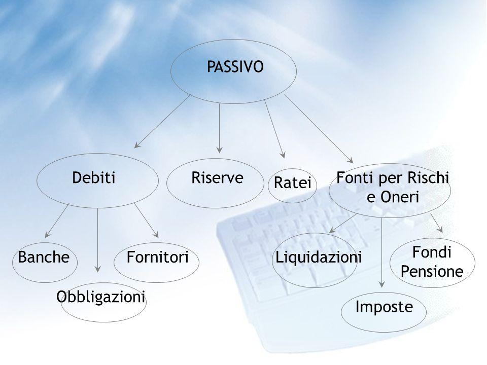 PASSIVO Riserve Banche Obbligazioni Fornitori Debiti Ratei Fonti per Rischi e Oneri Liquidazioni Fondi Pensione Imposte