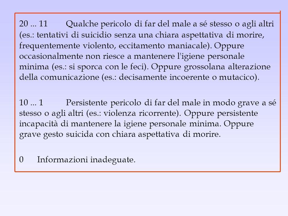 20... 11Qualche pericolo di far del male a sé stesso o agli altri (es.: tentativi di suicidio senza una chiara aspettativa di morire, frequentemente v