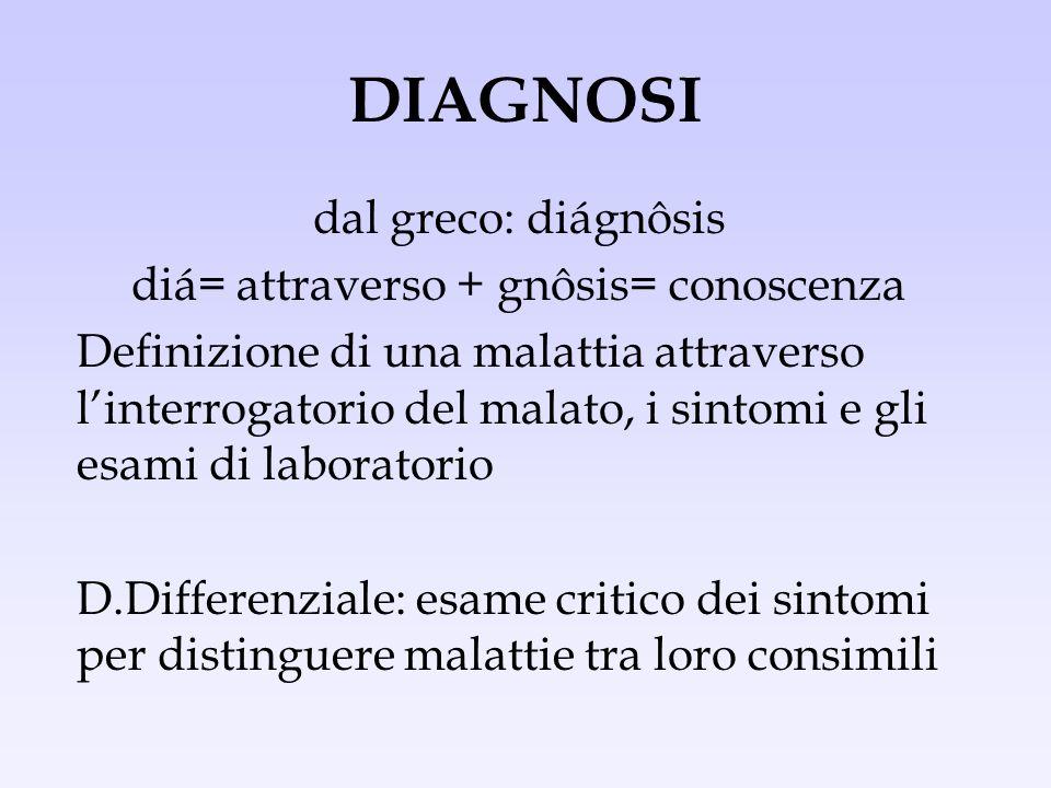 DIAGNOSI dal greco: diágnôsis diá= attraverso + gnôsis= conoscenza Definizione di una malattia attraverso linterrogatorio del malato, i sintomi e gli
