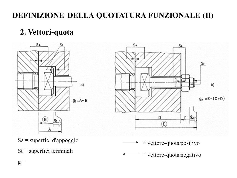 Sa = superfici d'appoggio St = superfici terminali g = = vettore-quota positivo = vettore-quota negativo 2. Vettori-quota DEFINIZIONE DELLA QUOTATURA