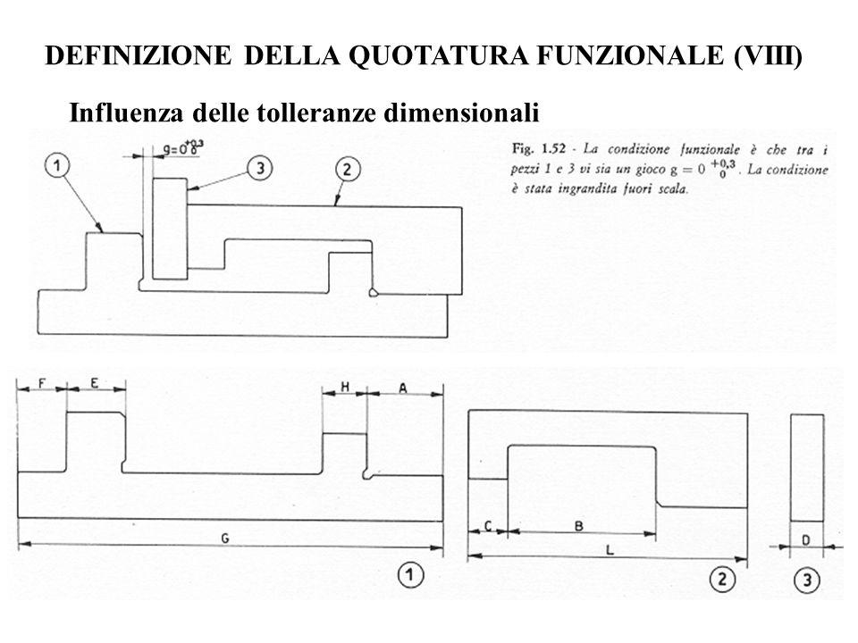 DEFINIZIONE DELLA QUOTATURA FUNZIONALE (VIII) Influenza delle tolleranze dimensionali