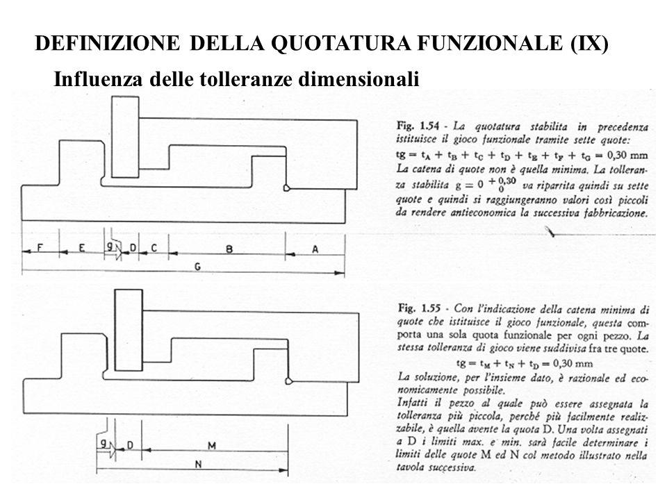 DEFINIZIONE DELLA QUOTATURA FUNZIONALE (IX) Influenza delle tolleranze dimensionali