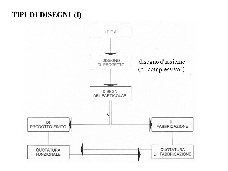 TIPI DI DISEGNI (II) Disegno di prodotto finito DEFINISCE IL PRODOTTO NELLO STATO: PRONTO PER L UTILIZZO 1.