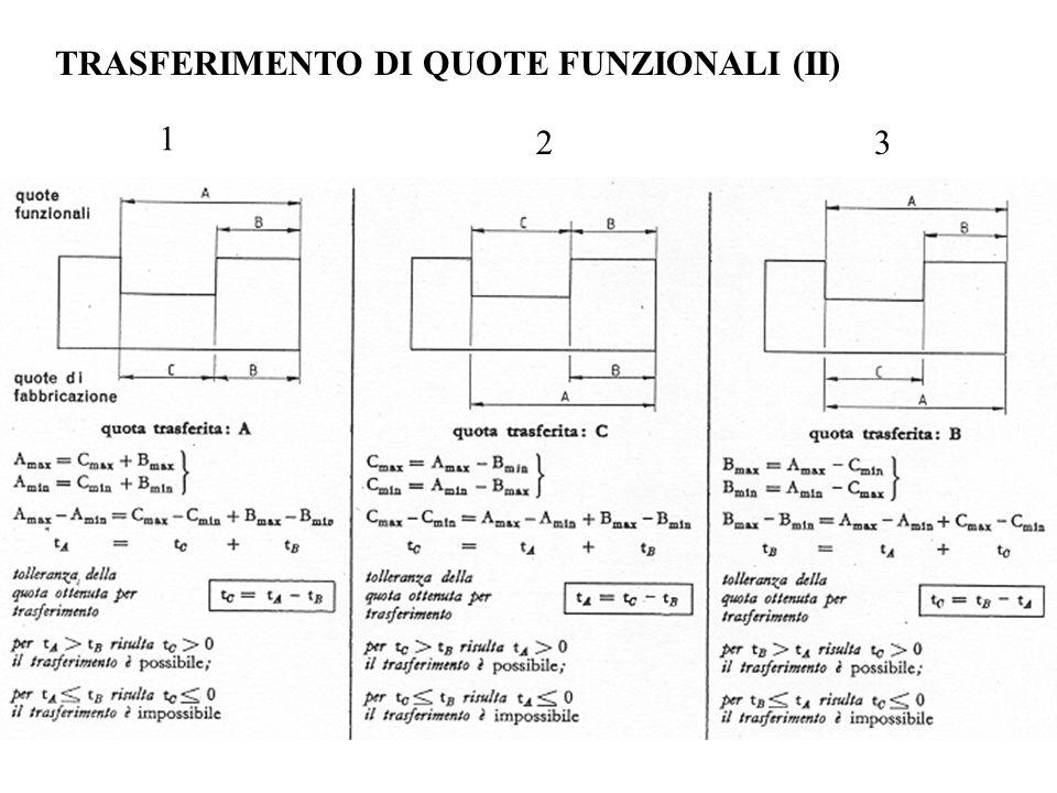 TRASFERIMENTO DI QUOTE FUNZIONALI (II) 1 23