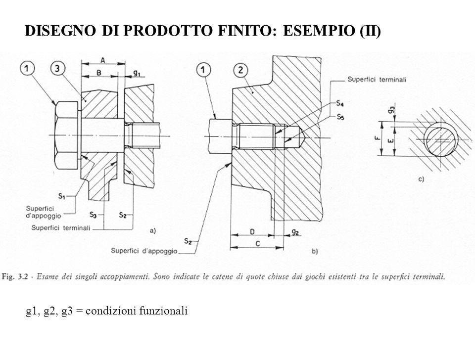 DISEGNO DI PRODOTTO FINITO: ESEMPIO (II) g1, g2, g3 = condizioni funzionali