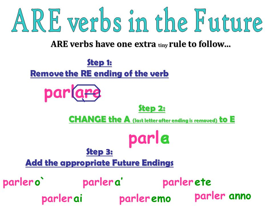 Step 1: Remove the RE ending of the verb ARE verbs have one extra tiny rule to follow… parlare Step 2: CHANGE the A (last letter after ending is remov