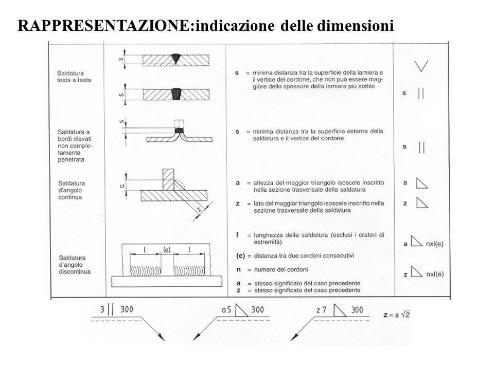 RAPPRESENTAZIONE:indicazione delle dimensioni