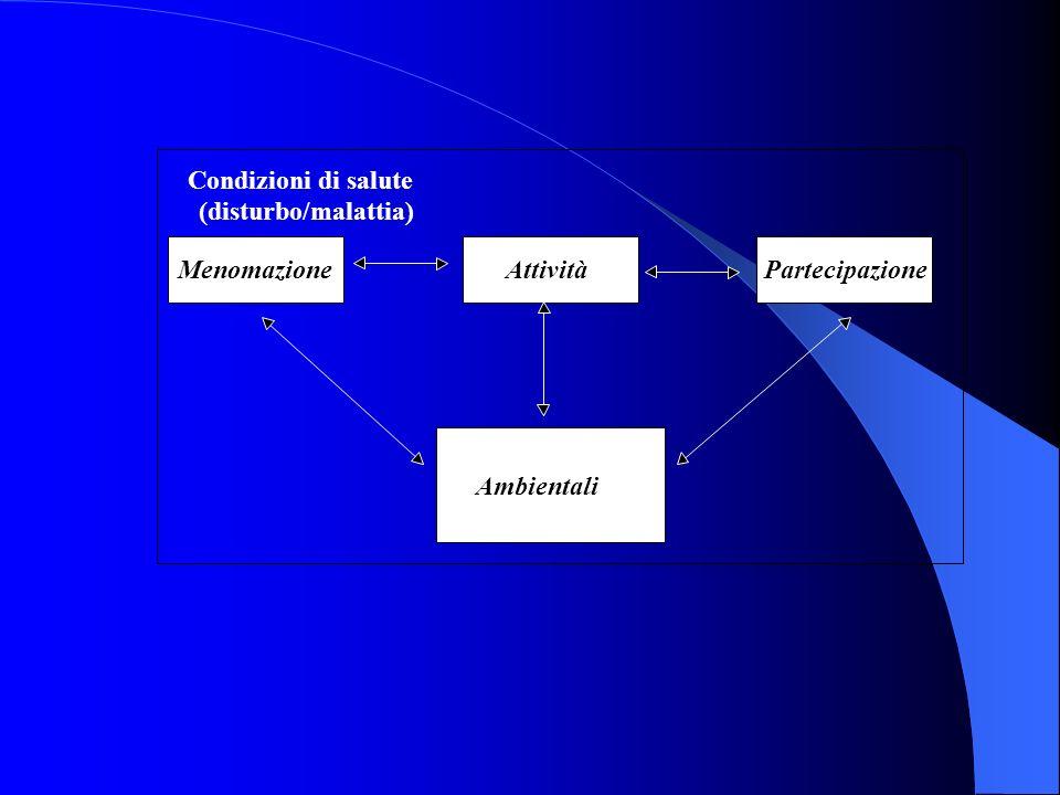 Condizioni di salute (disturbo/malattia) Attività Partecipazione Fattori contestuali A. Ambientali B. Personali Menomazione