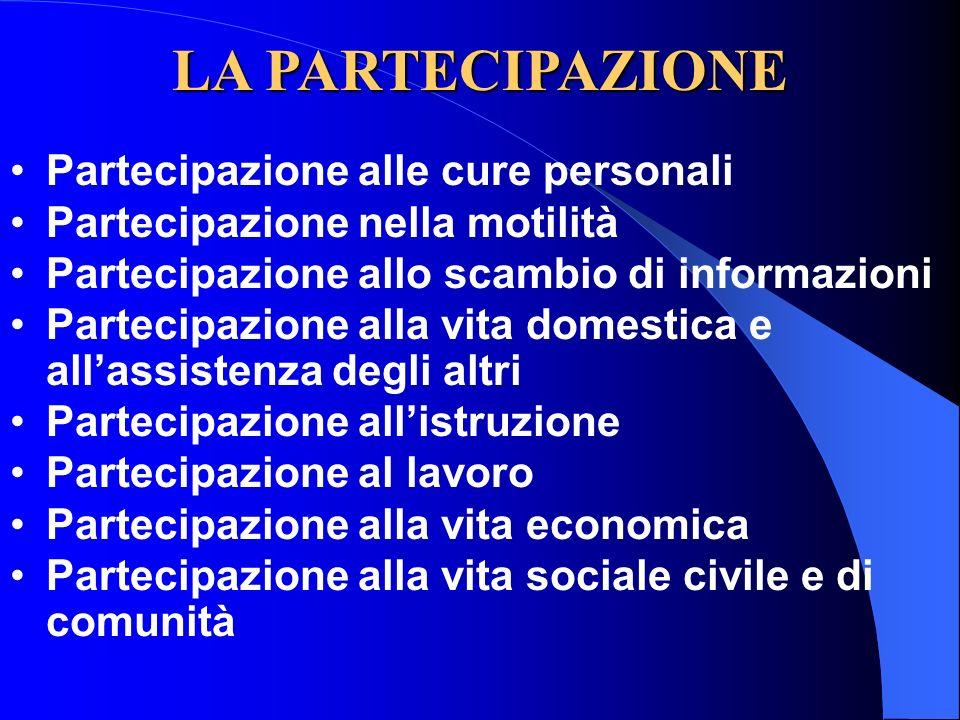 LA PARTECIPAZIONE Partecipazione alle cure personali Partecipazione nella motilità Partecipazione allo scambio di informazioni Partecipazione alla vit