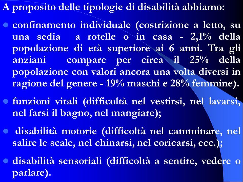 A proposito delle tipologie di disabilità abbiamo: confinamento individuale (costrizione a letto, su una sedia a rotelle o in casa - 2,1% della popola