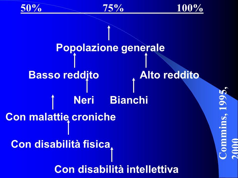 50% 75% 100% Popolazione generale Basso redditoAlto reddito BianchiNeri Con malattie croniche Con disabilità fisica Con disabilità intellettiva Commin