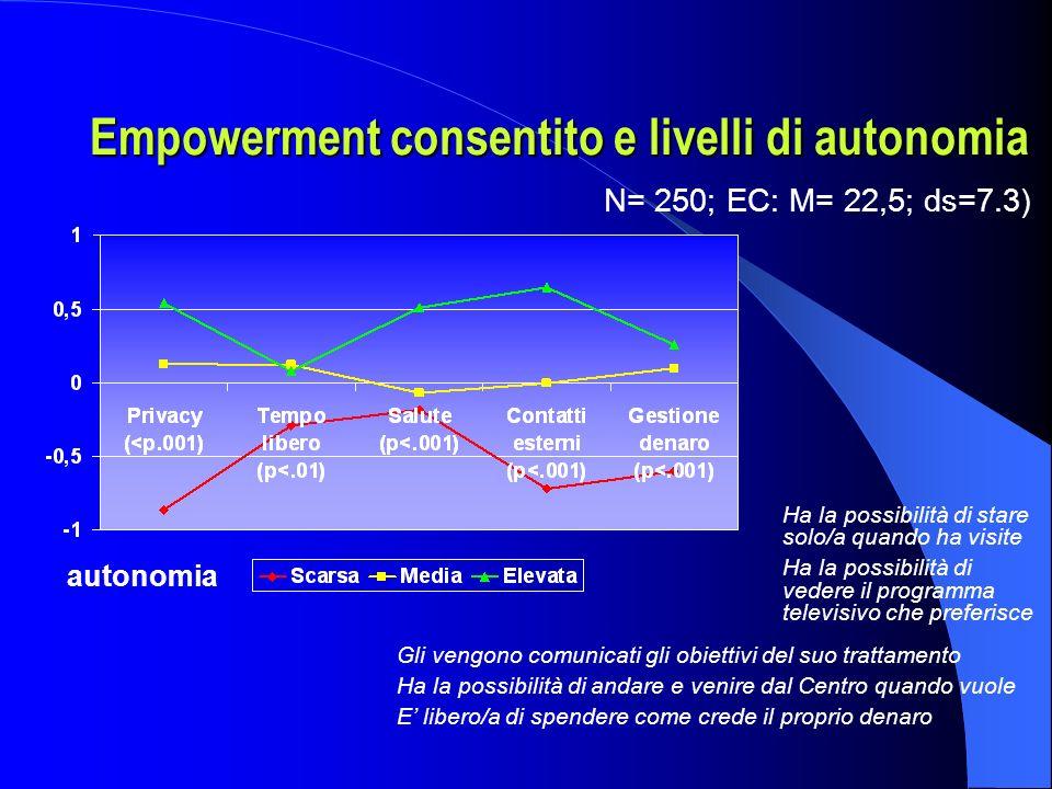 Empowerment consentito e livelli di autonomia autonomia Gli vengono comunicati gli obiettivi del suo trattamento Ha la possibilità di andare e venire