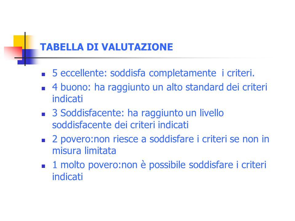 TABELLA DI VALUTAZIONE 5 eccellente: soddisfa completamente i criteri.