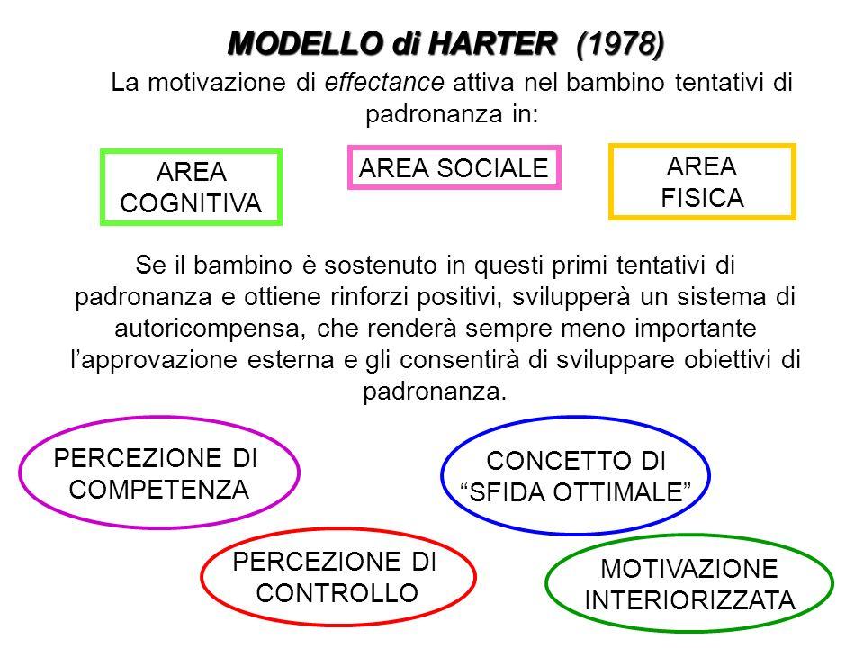 MODELLO di HARTER (1978) La motivazione di effectance attiva nel bambino tentativi di padronanza in: AREA COGNITIVA AREA SOCIALE AREA FISICA Se il bam
